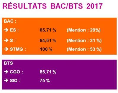 BAC - BTS 2017